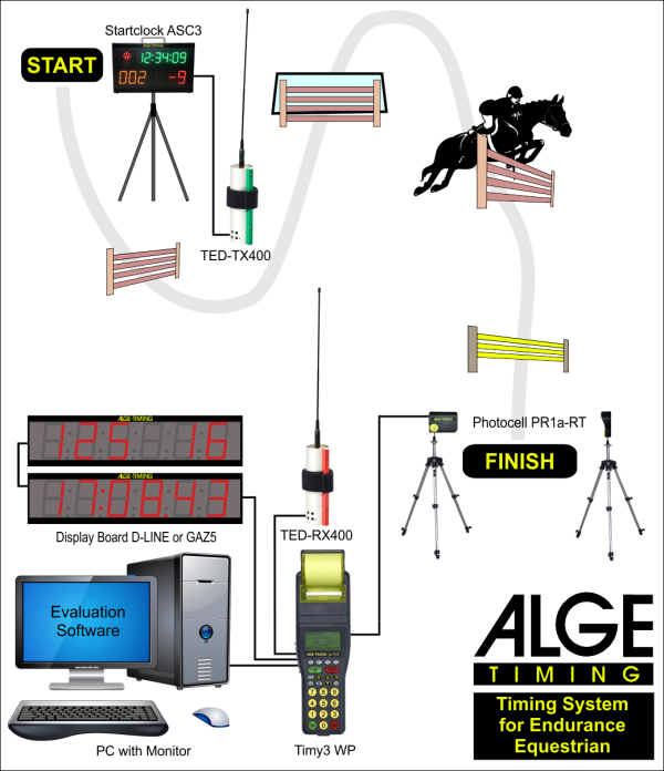 Endurance system with wireless start