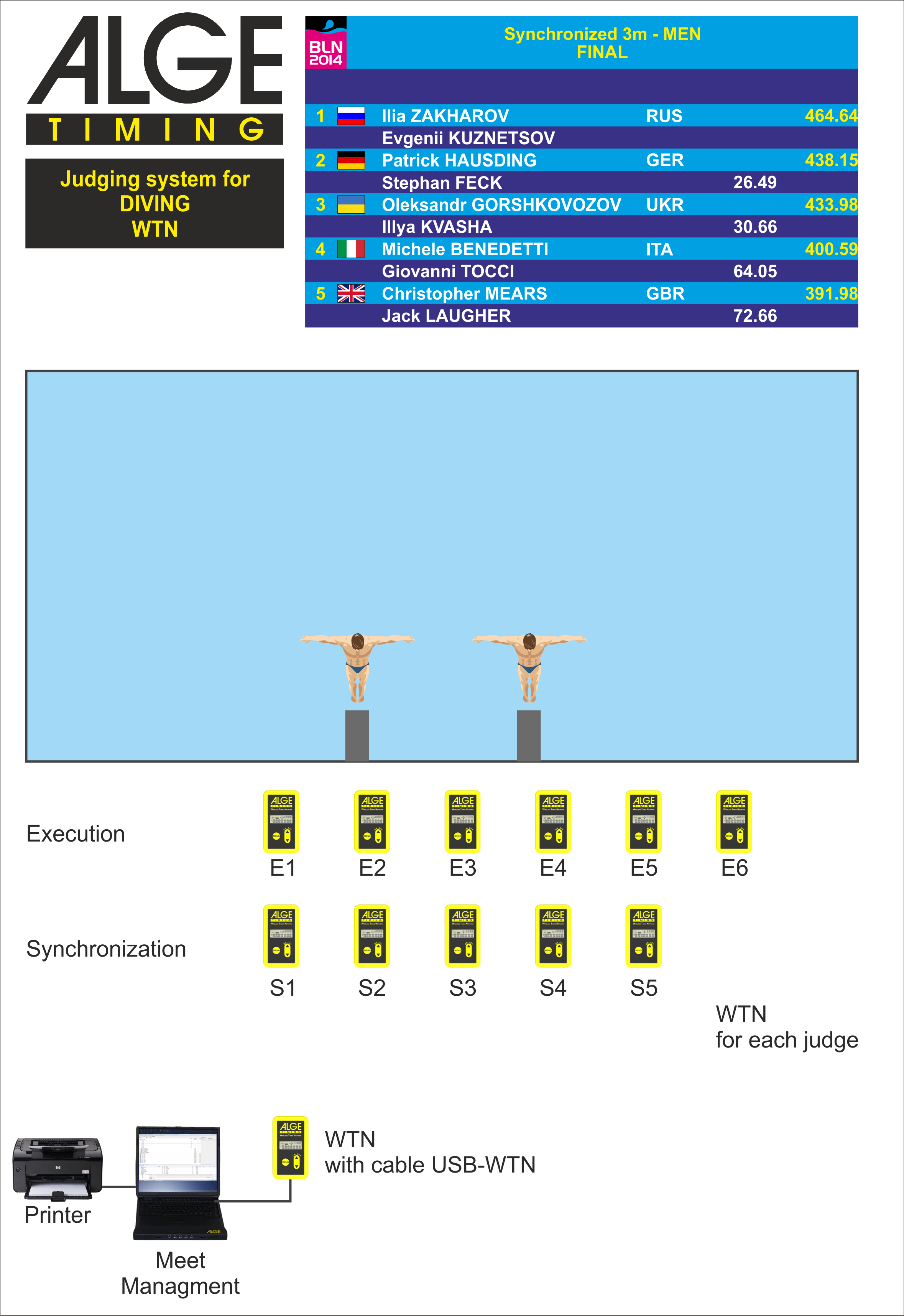 Alge Timing Downloads How To Cross Connect 66 Block Dive Wtn